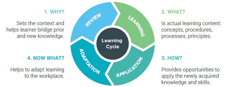 Basics of eCoaching: Learning Cycle